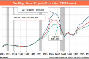 Third Highest Annual Home Price Increase